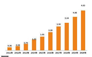 人口数据带火养老概念!前4月我国养老相关企业注册量同比增长65.5%