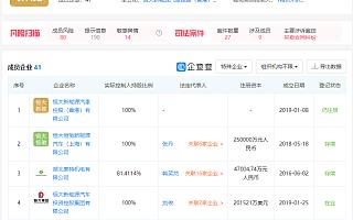 中国恒大:折让20%出售恒大汽车2.66%股权