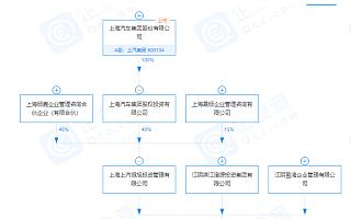 上汽集团关联公司参股成立投资合伙企业,注册资本2.02亿