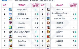 App Annie 4 月指数报告:TikTok 登顶全球与中国大陆热门应用榜