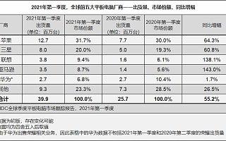 IDC:2021 Q1 全球平板电脑市场出货量达 3990 万台,同比增长 55.2%