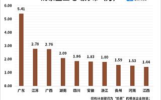九成奶茶店亏损背后:今年前4月我国奶茶相关企业新增2.84万家