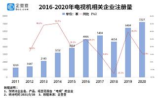 """电视""""缺芯""""价格疯涨!前4月电视机相关企业注册量同比下降9.6%"""