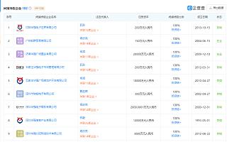 深圳华强:赛格大厦不属于公司的物业