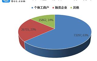 曹县个体户、独资企业占比达86%