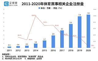 """""""绝命马拉松""""背后:我国体育赛事相关企业超30万家,上海最多"""