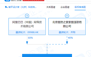 居然之家公告:阿里网络拟对参股公司躺平增资