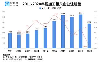 铜价创近15年新高!企查查数据:我国铜加工企业共2.7万家