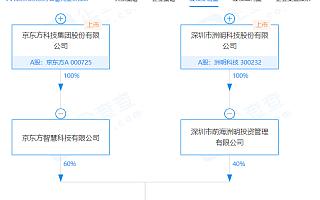 京东方、洲明科技子公司共同成立光显科技公司,注册资本6000万