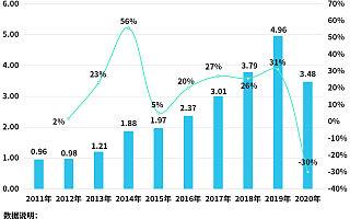 电梯事故频发背后:今年前4月电梯相关企业注册量同比下降30%