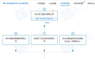 科大讯飞子公司参股成立科技产业发展公司,注册资本2000万
