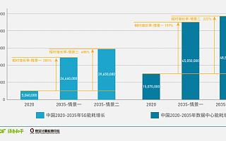 报告:数字基建须加速100%可再生能源转型