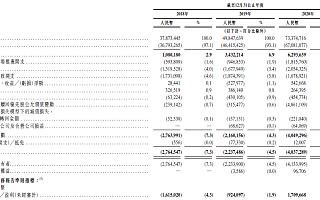 19万快递小哥,今天送给东哥一个IPO:市值2800亿