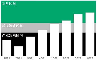 Gartner:全球芯片供应短缺将持续到 2022 年第二季度