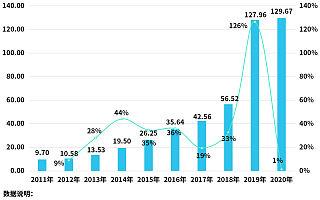 """""""六一""""儿童节看玩具行业:前5月玩具相关企业注册量同比增长32%"""