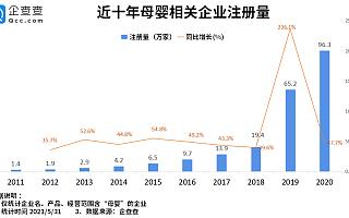三孩政策重燃母婴市场!今年前5月母婴相关企业注册量暴涨110.4%