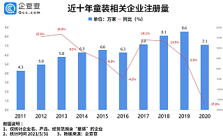 """""""宝贝经济""""火热!前5月我国童装相关企业注册量同比增长20.7%"""