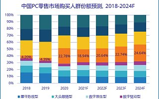 IDC:K12 学生 PC 到 2024 年将占据零售市场近 25% 市场份额