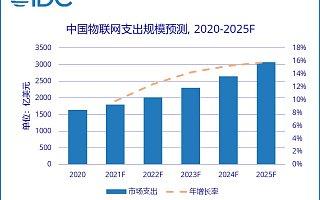 IDC 预测 2025 年中国物联网市场规模将成为全球第一
