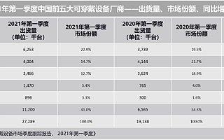 IDC:2021 Q1 中国可穿戴设备市场出货量 2729 万台,同比增长 42.6%