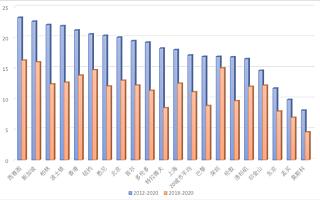 深圳青年科学家流入比例国内第一,流出率全球最低