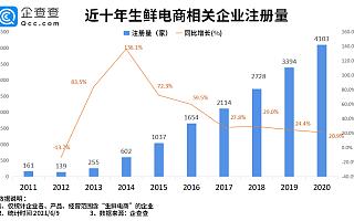 每日优鲜赴美上市!今年前5月新增生鲜电商企业706家,同比下降63.9%