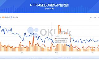NFT热度空前 欧科云链OKLink推NFT板块助力行业发展