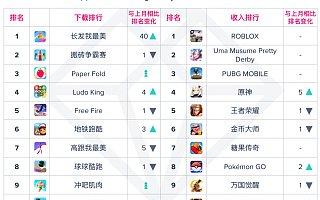 App Annie 5 月指数报告:TikTok 登顶全球与中国大陆热门应用榜