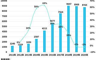 医美迎来暑期消费旺季!企查查数据:今年1-5月新增4361家医美企业,同比增长53%