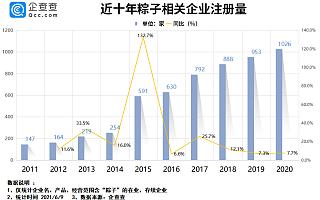 """端午节来了!企查查数据:我国""""粽子""""相关企业5295家,深圳、嘉兴最多"""