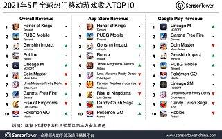 《王者荣耀》登顶 2021 年 5 月全球热门移动游戏收入榜