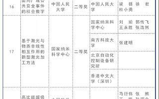 151项!2020年度北京市科学技术奖项目奖评审结果公示