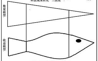 北京产业发展过于强调高精尖制造业,忽视了高精尖服务业