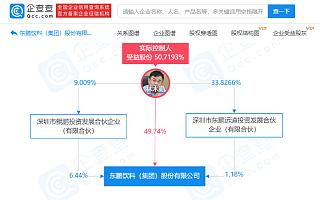 东鹏饮料:目前股价已严重背离基本面情况
