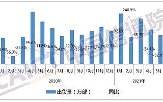 报告:2021 年 5 月国内手机市场总体出货量 2296.8 万部,同比下降 32%