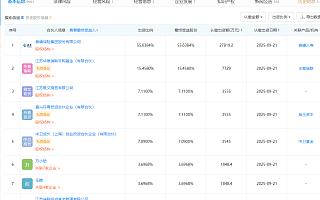 药明康德:证监会决定对公司股东上海瀛翊立案调查