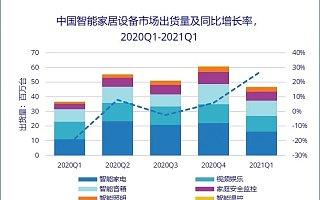 IDC:2021 Q1 中国智能家居市场设备出货量 4699 万台,同比增长 27.7%