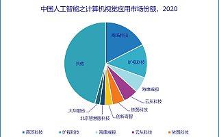 IDC:2020 年中国 AI 软件市场规模达 230.9 亿元,约为美国市场六成