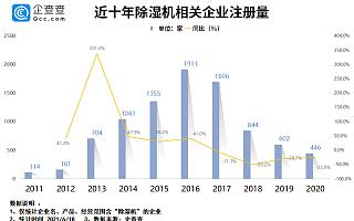 """梅雨季除湿产品旺销!我国""""除湿机""""相关企业7039 家,深圳市独占63%"""