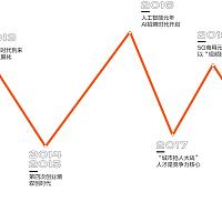 那些影响中国人力资本变革的技术   中国人力资本生态十年变迁