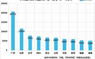 医美牙科第一股上市!今年前五月口腔企业注册量同比增长34%