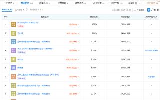 纳微科技成功登陆科创版,上市首日涨1274%