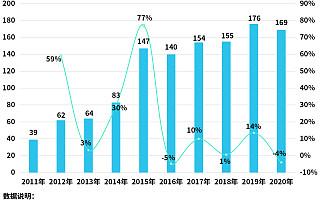 """雍禾医疗冲击""""植发第一股"""",全国有1104家植发企业,今年前五月新增80家"""