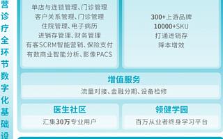 """黑马成员企业「领健」完成1亿美元融资,打造""""管理软件""""与""""耗材商城""""双冠王"""
