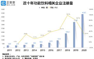 东鹏饮料市值破千亿:我国功能饮料相关企业1.4万家,云南省最多
