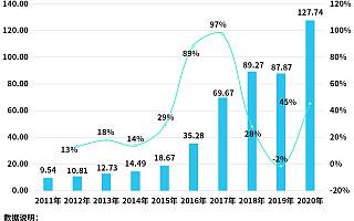 数字货运第一股赴美上市,今年前5月新增104.3万家货物运输企业,同比增长175%