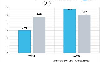 中国邮政全面提速背后:今年上半年快递企业新增16.82万家,同比增长14%