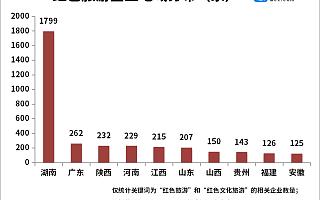 红色旅游持续升温!今年上半年红色旅游企业同比增长79%,湖南省最多