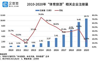体育旅游市场份额不足5%?今年上半年相关企业新增7.47万家,同比增长174.4%