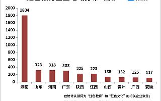 红色教育献礼建党百年!我国现存红色教育企业近5千家,上半年注册同比增长80%